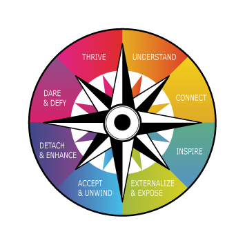 Anxiety Compass